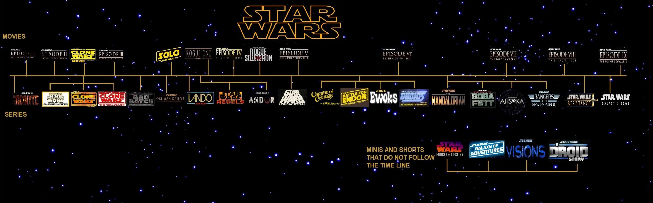 All New Star Wars Timeline With New Movies And Tv Shows Included